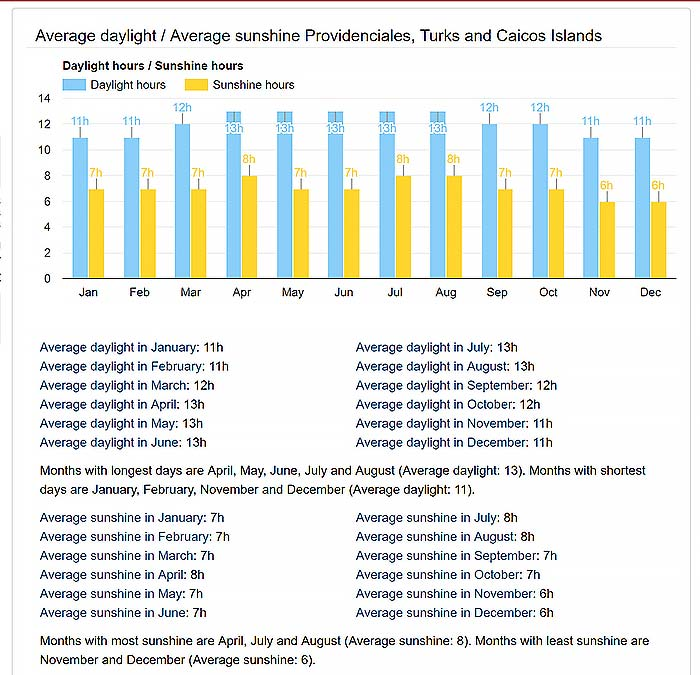 Graph of the average hours of sunshine in Turks and Caicos