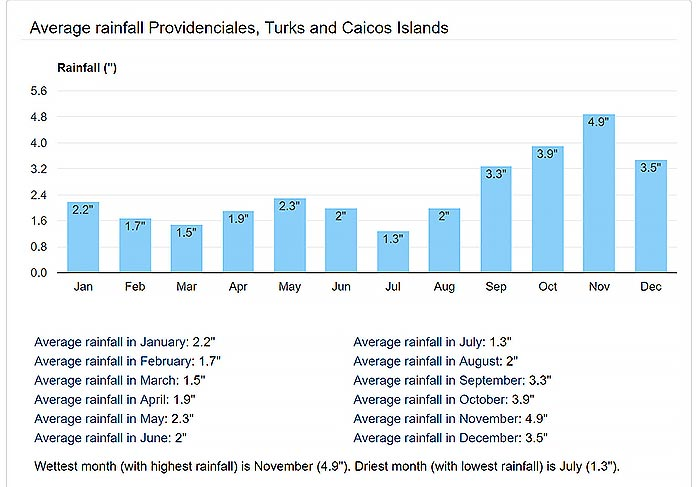 graph of the average rainfall in Turks and Caicos