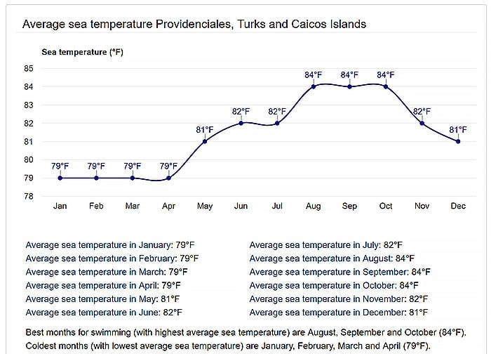 graph of the average water temperature in Turks and Caicos